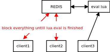 redis structure