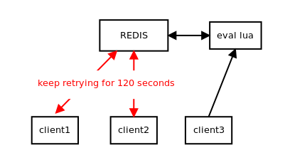 redis final structure